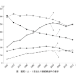 32-146 わが国の国民1人・1日当たり供給純食料の推移を図に示した。図のa~eに相当する食品の組合せである。