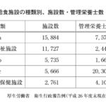 31-161 全国の特定給食施設について、施設数が多い順に上から、施設数と管理栄養士数を示した表である。