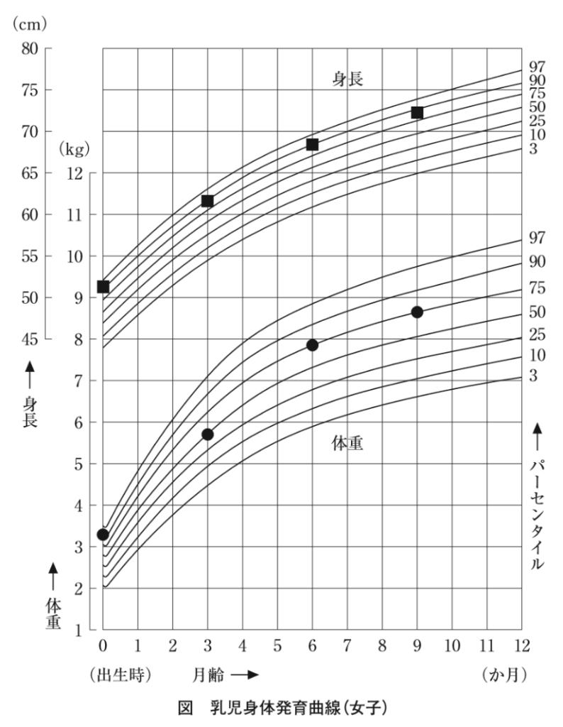 乳幼児身体発育曲線
