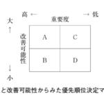 31-156 課題の優先順位の判断に関する記述である。